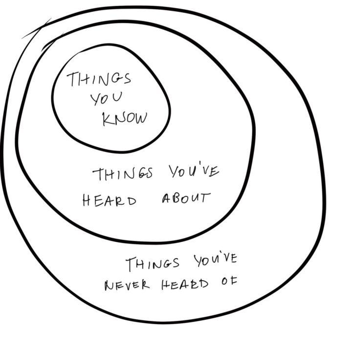 Krug znanja